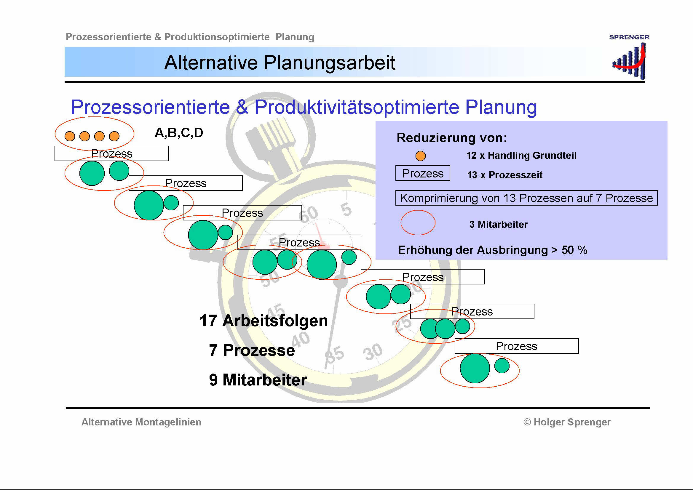 Holger Sprenger – 3P System - Prozessorientiert
